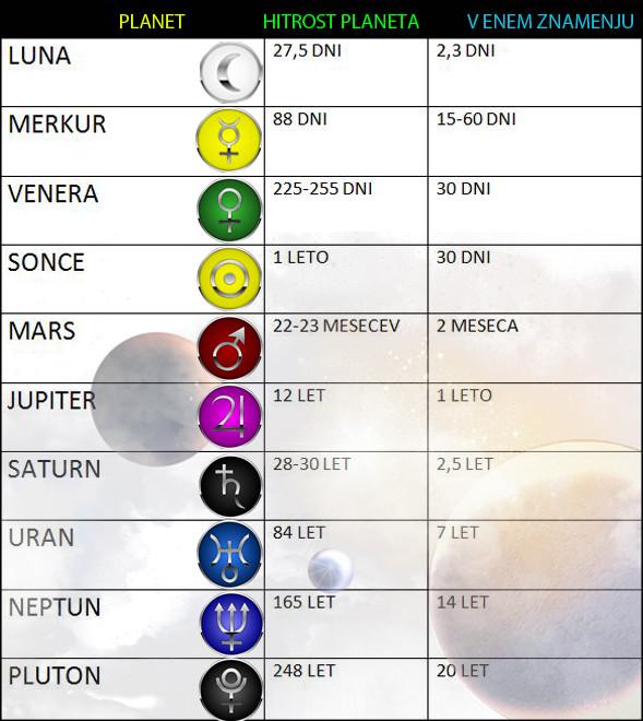 Astrološka analiza in planeti