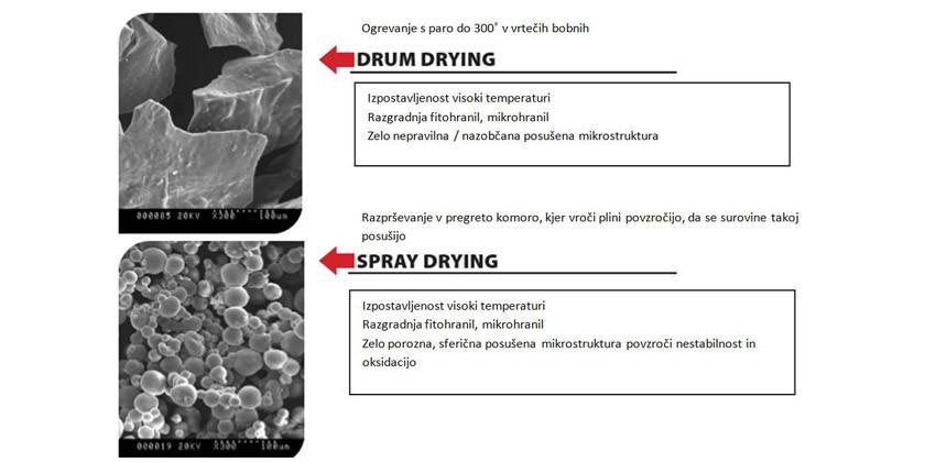 Slike prikazujejo pri katerih postopkih pridelave razpadejo molekule